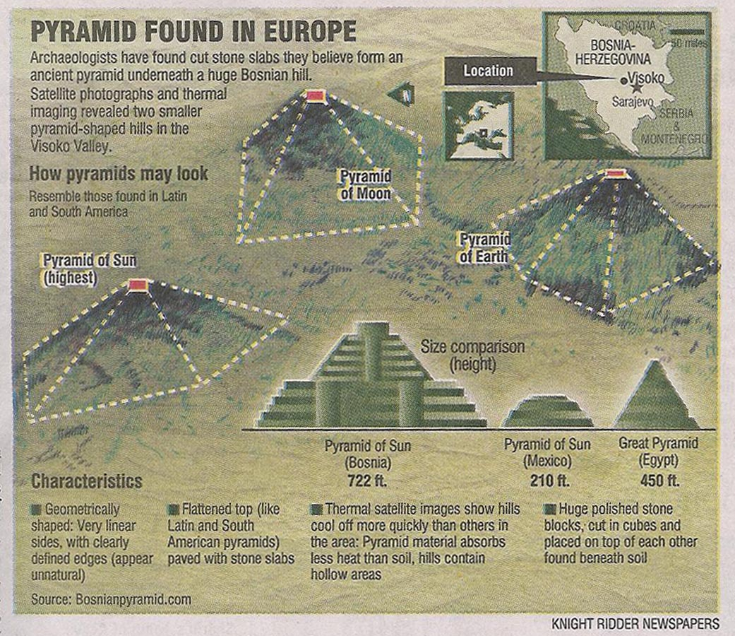 Las pirámides de Bos