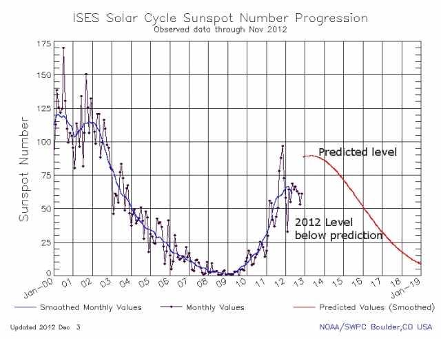 Anomalias solares 2012 - Diciembre de 2012, la humanidad expectante hacia un camino impredecible