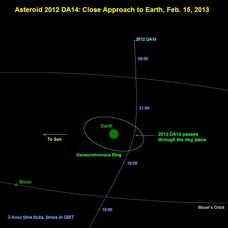 El asteroide 2012 DA14
