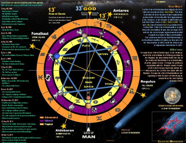 La alineación planetaria de la estrella de David