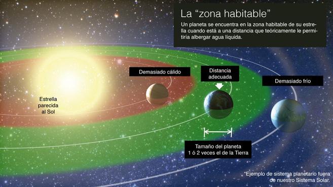 Planetas Via Lactea El telescopio espacial Kepler descubre planetas en la Vía Láctea que podrían albergar vida extraterrestre