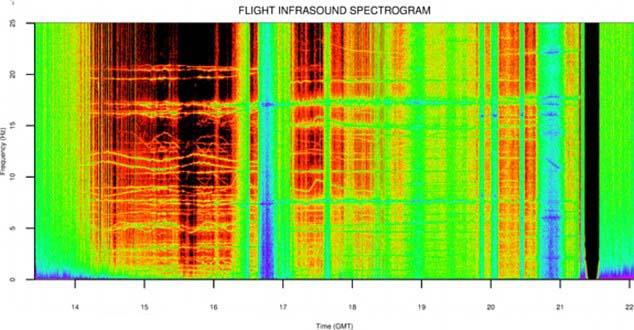 Misteriosos sonidos origen extraterrestre