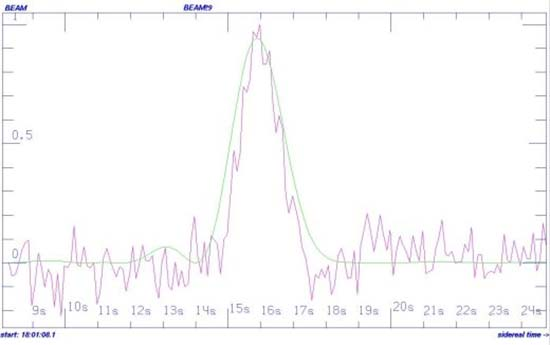senal extraterrestre procedente de estrella lejana - Astrónomos detectan una señal extraterrestre procedente de una estrella lejana