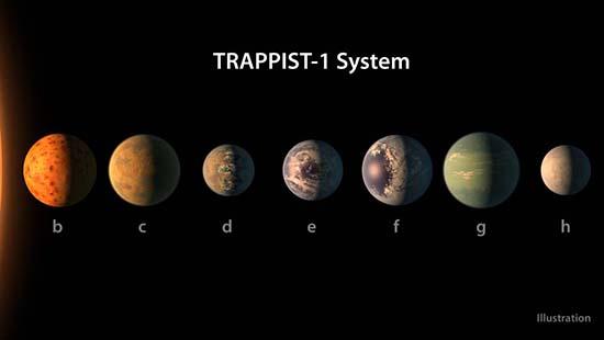 nasa planetas vida extraterrestre - La NASA descubre nuevos planetas que podrían albergar vida extraterrestre