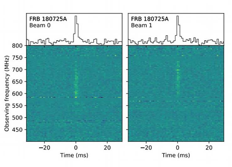 senal de radio extraterrestre - Un radiotelescopio canadiense detecta una señal de radio extraterrestre procedente del espacio profundo