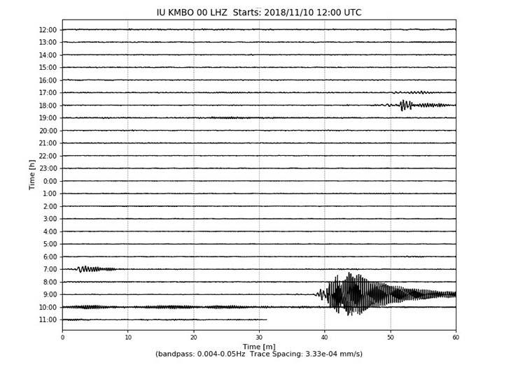 ondas sismicas mundo - Inminente megaterremoto: Unas misteriosas ondas sísmicas recorren el mundo sin ser detectadas