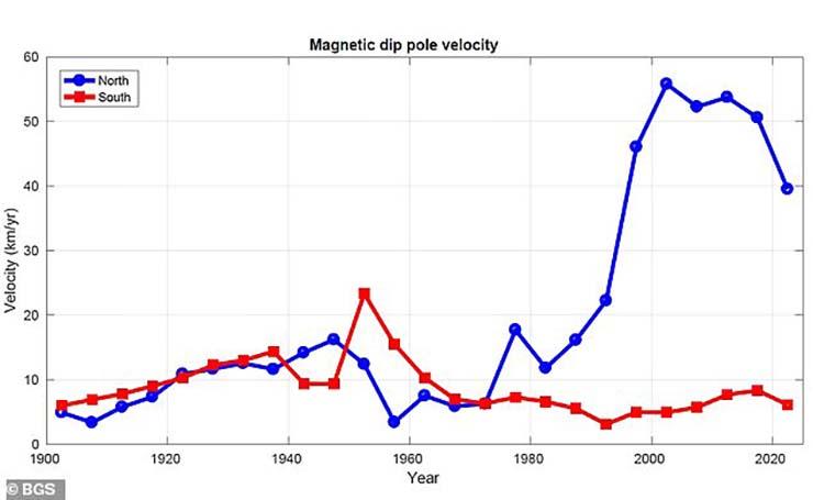 polo norte magnetico catastrofe - Científicos advierten que el polo norte magnético está cambiando a una velocidad sin precedentes, ¿inminente catástrofe?