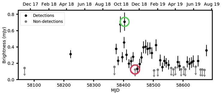 radiotelescopio senal extraterrestre - El radiotelescopio MeerKAT recibe una señal extraterrestre de la constelación de Ara